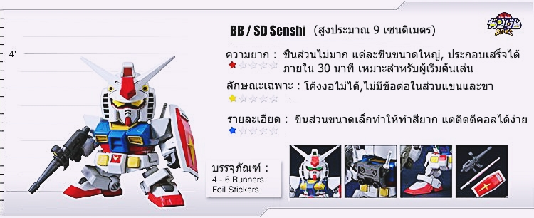 SD/BB SUPERDEFORMED SPECIFICATIONS