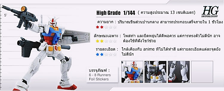 HIGH GRADE HG 1/144 SPECIFICATIONS